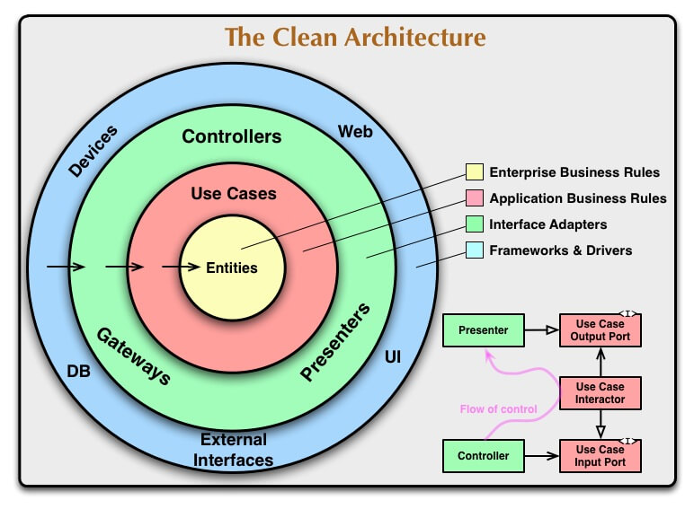 https://8thlight.com/blog/uncle-bob/2012/08/13/the-clean-architecture.html より