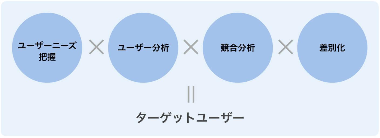 ユーザーニーズ把握 ✕ ユーザー分析 ✕ 競合分析 ✕ 差別化 = ターゲットユーザー