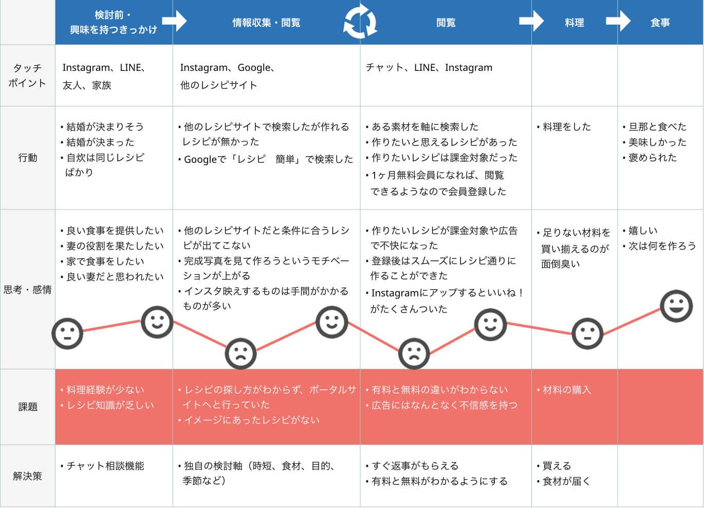 カスタマージャーニーマップのサンプル