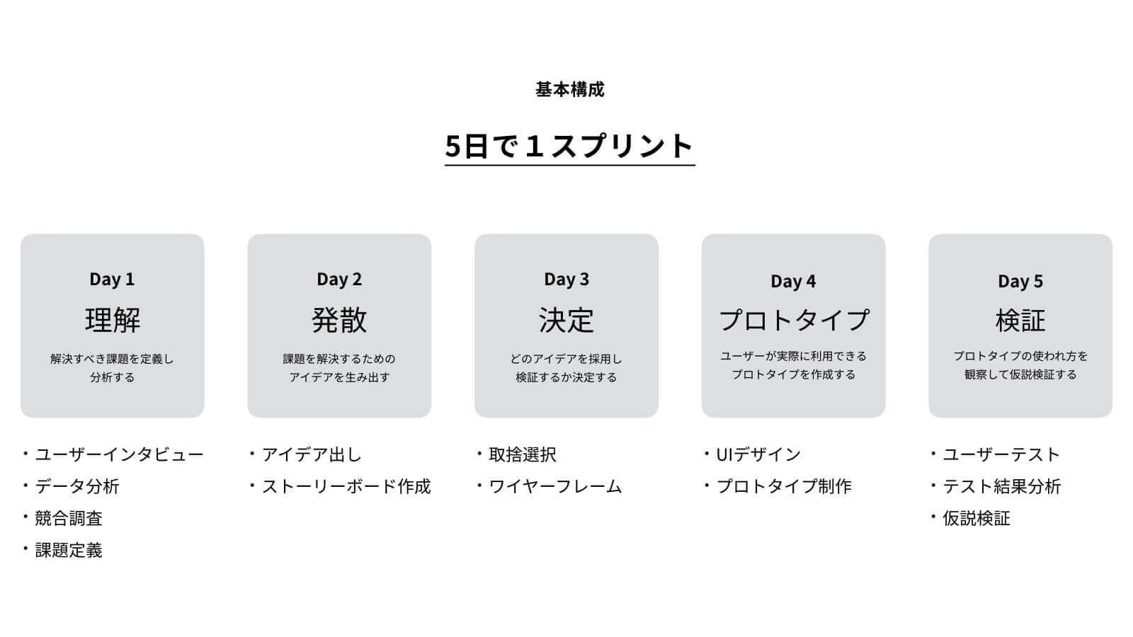 designsprint_デザインスプリント