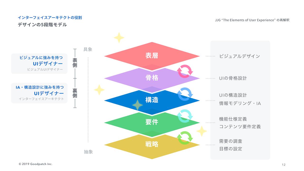 理想的なデザインの5段階