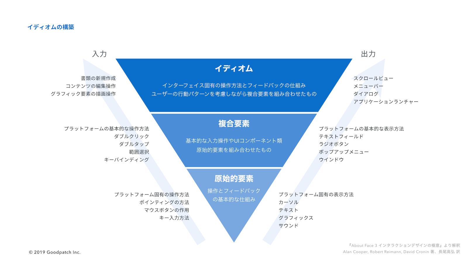 ソフトウェアデザインのイディオム構築