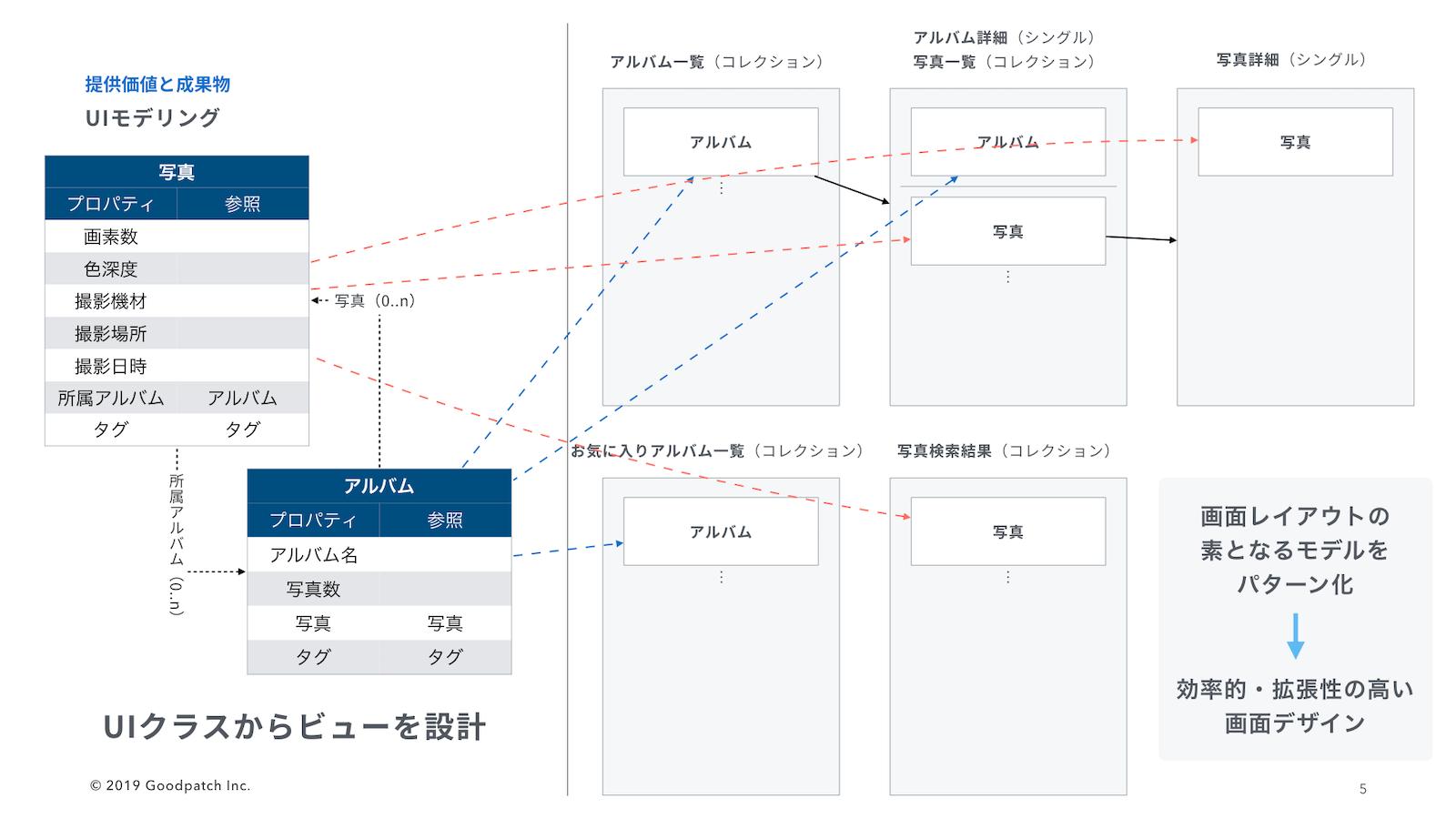 UIモデリング