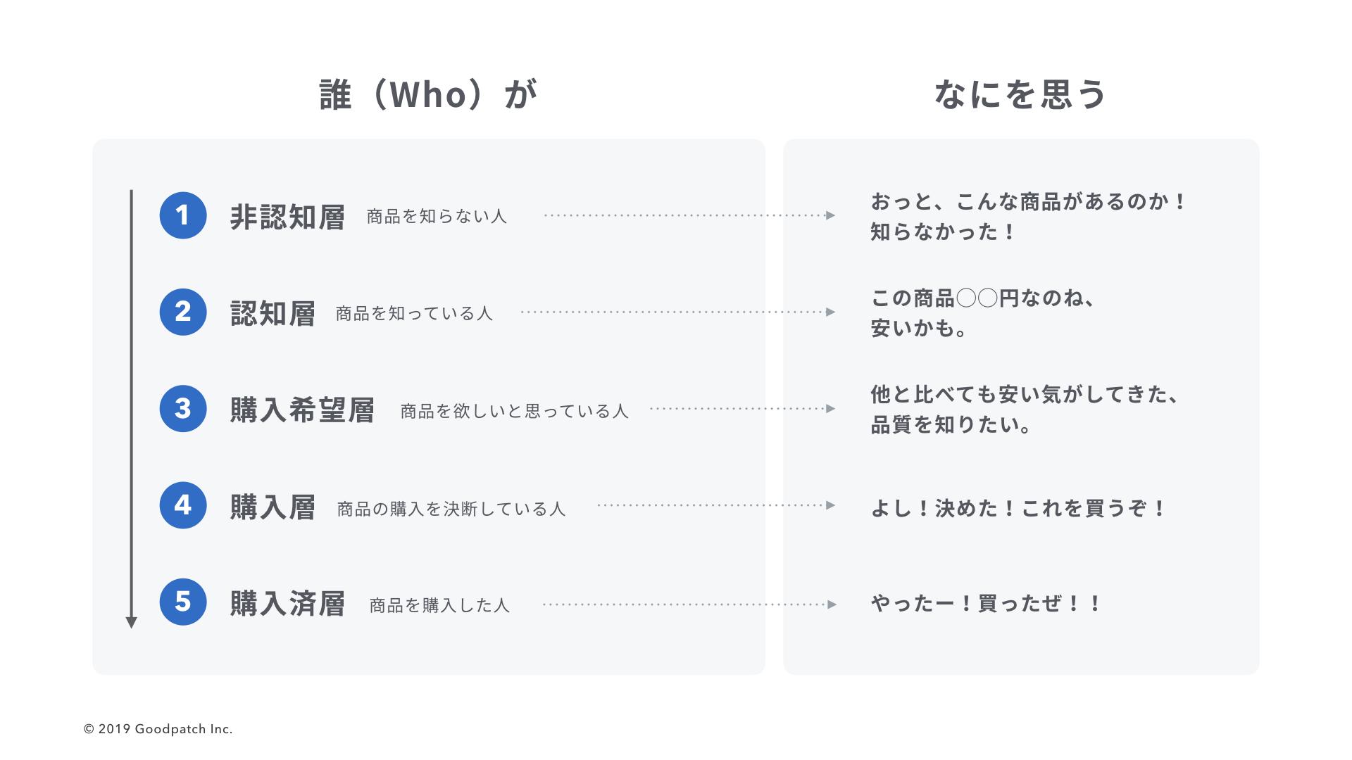 サイトを訪れる人の分類