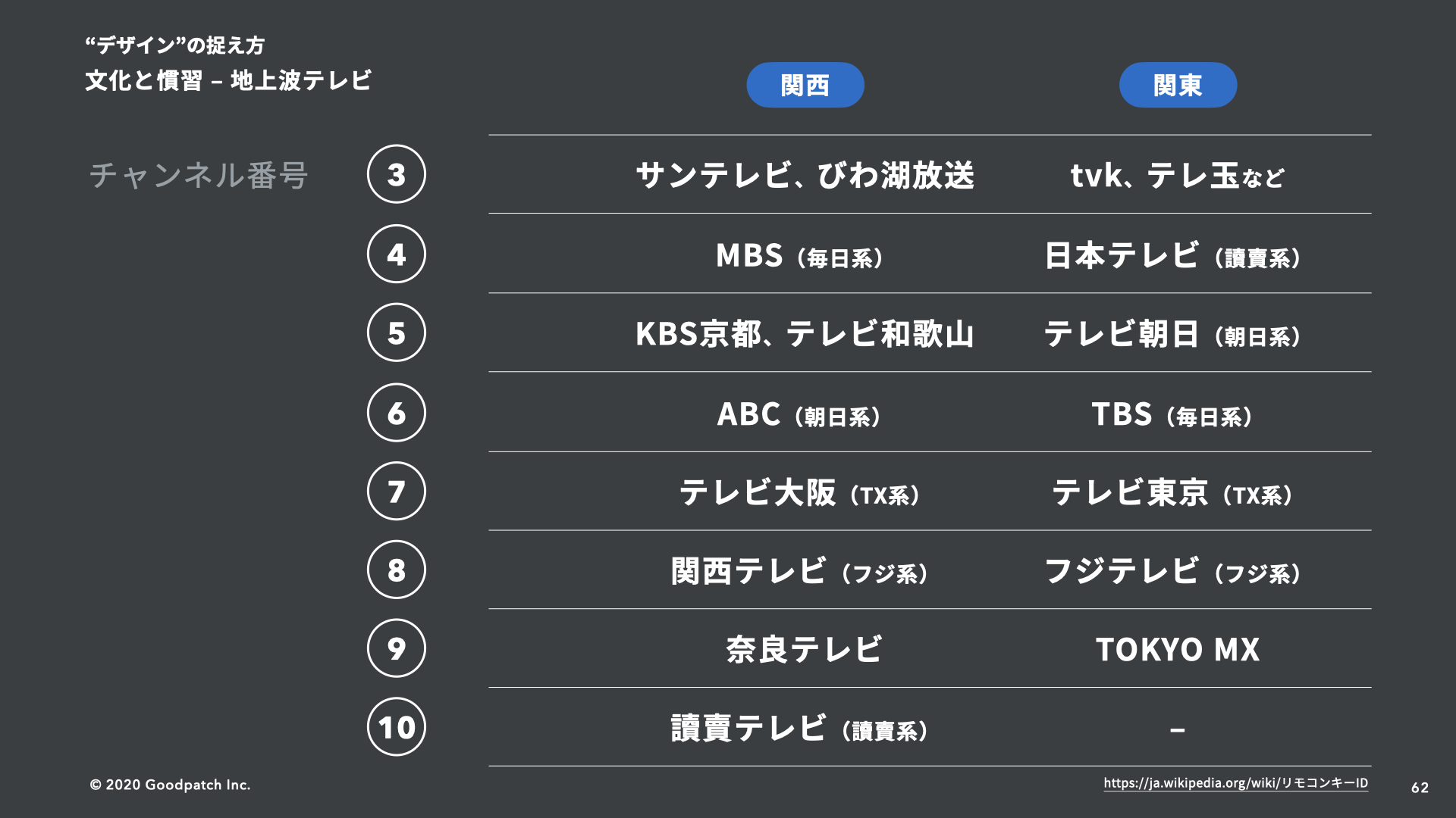 関東と関西 テレビのチャンネル