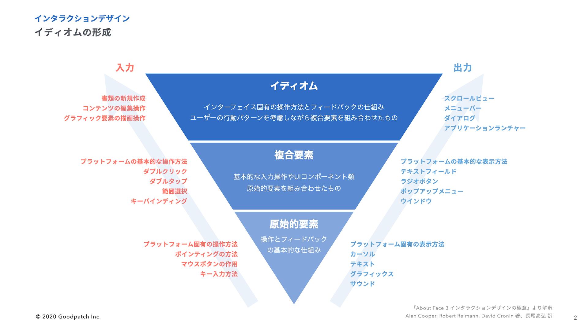 イディオムの形成モデル