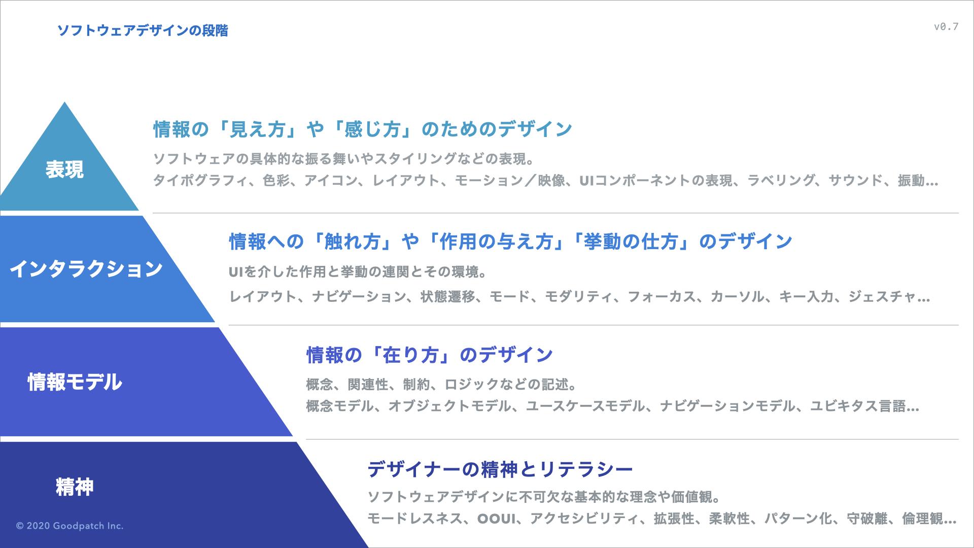 ソフトウェアデザインの3段階+1