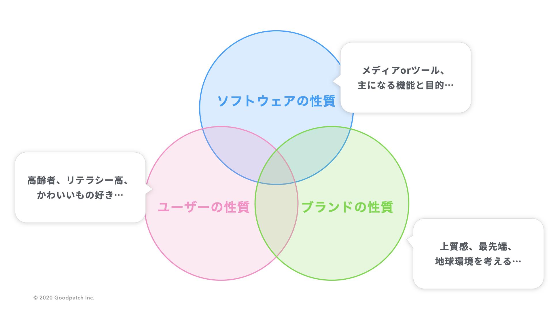 表現における3つの観点