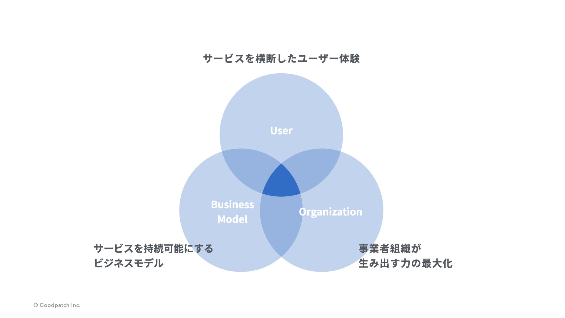 servicedesign_triangle